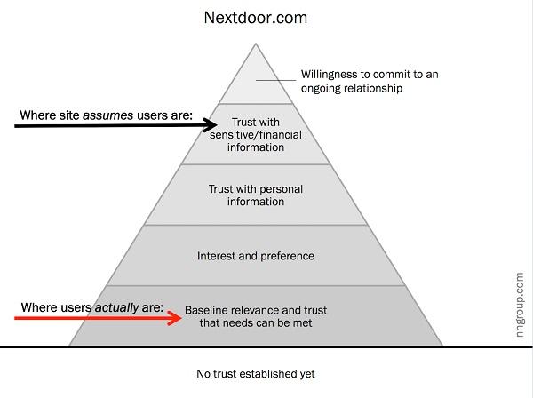 Пример: Nextdoor.com