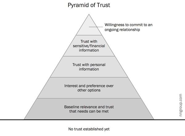 Иллюстрация к статье: Иерархия доверия: от посетителя к клиенту