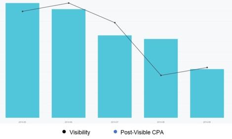 Post-Visible CPA