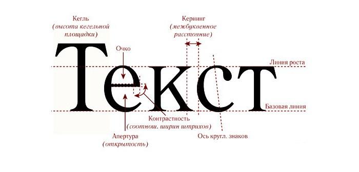 Иллюстрация к статье: Типографика – наука, искусство, философия или мастерство?
