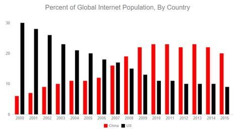 интернет-пользователей
