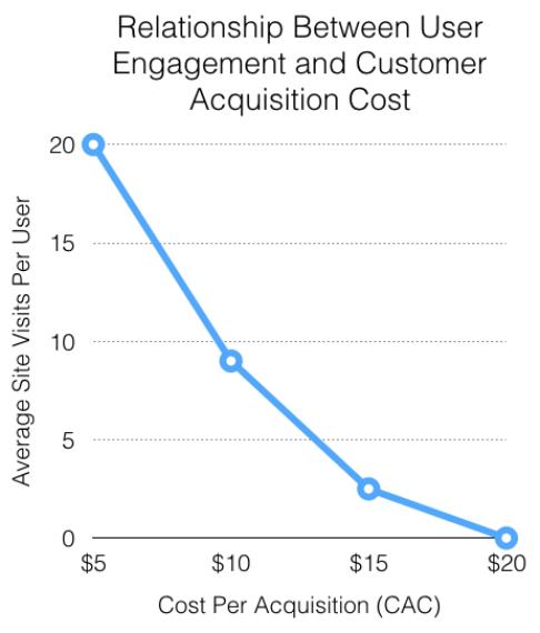 Стоимость привлечения клиента