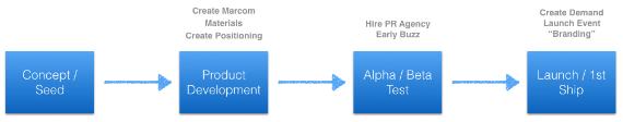 Модель разработки продукта