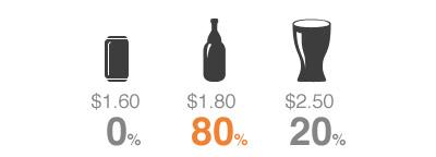 уровни ценообразования