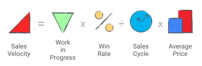 Иллюстрация к статье: Скорость прироста продаж (Sales Velocity), или как измерить эффективность ваших сотрудников?