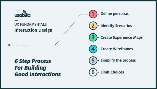 Проектирование взаимодействия