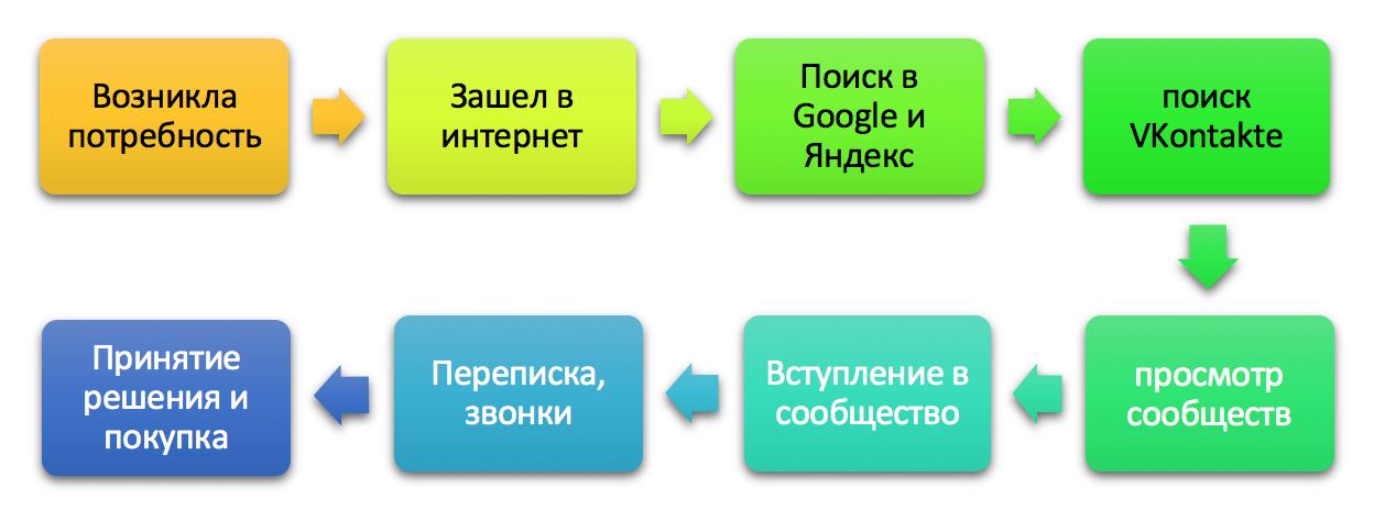 Иллюстрация к статье: Самые горячие клиенты ВКонтакте. Кто они? Как их поймать в нужный момент?