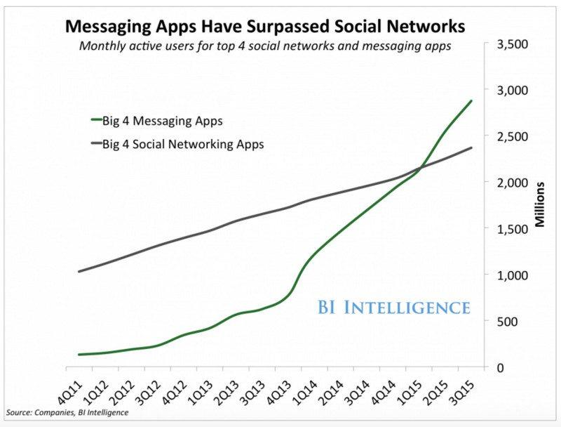 Мессенджеры vs соцсети
