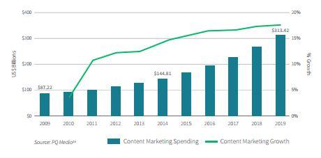 Расходы на контент