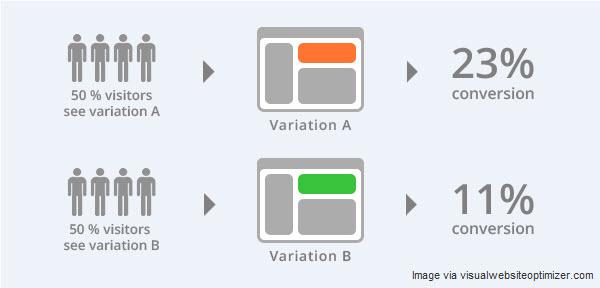 Иллюстрация к статье: 16 способов оптимизации товарного лендинга