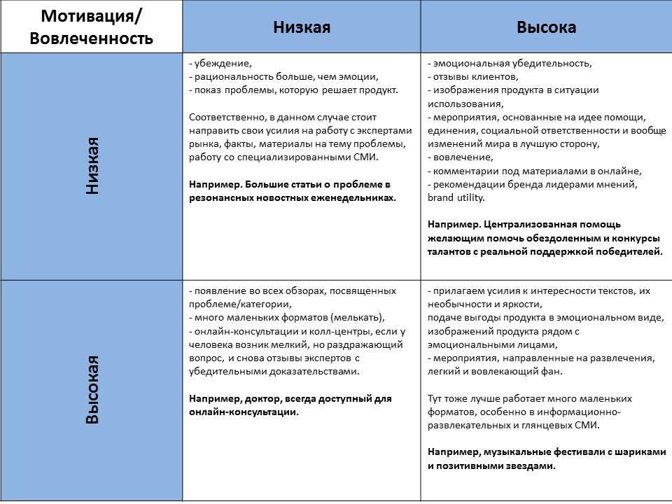 Рекомендации по секторам