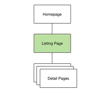 Иллюстрация к статье: Анатомия страниц со списком результатов поиска
