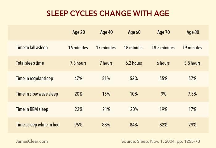 График сна когда лучше засыпать совам