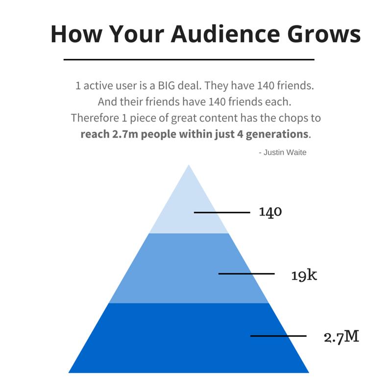 Как растет ваша аудитория