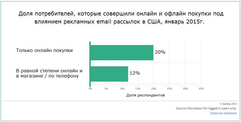 Иллюстрация к статье: Как сделать email-рассылку продающей?