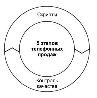 call-скрипт