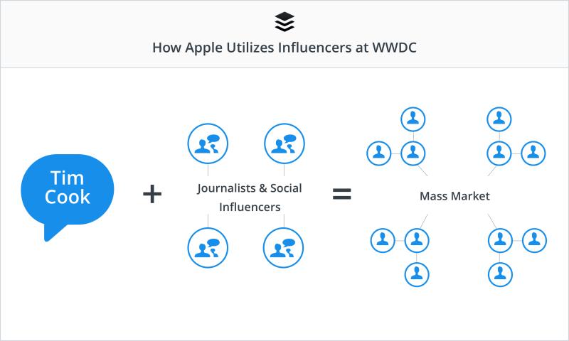 Маркетинг влияния: пример от компании Apple
