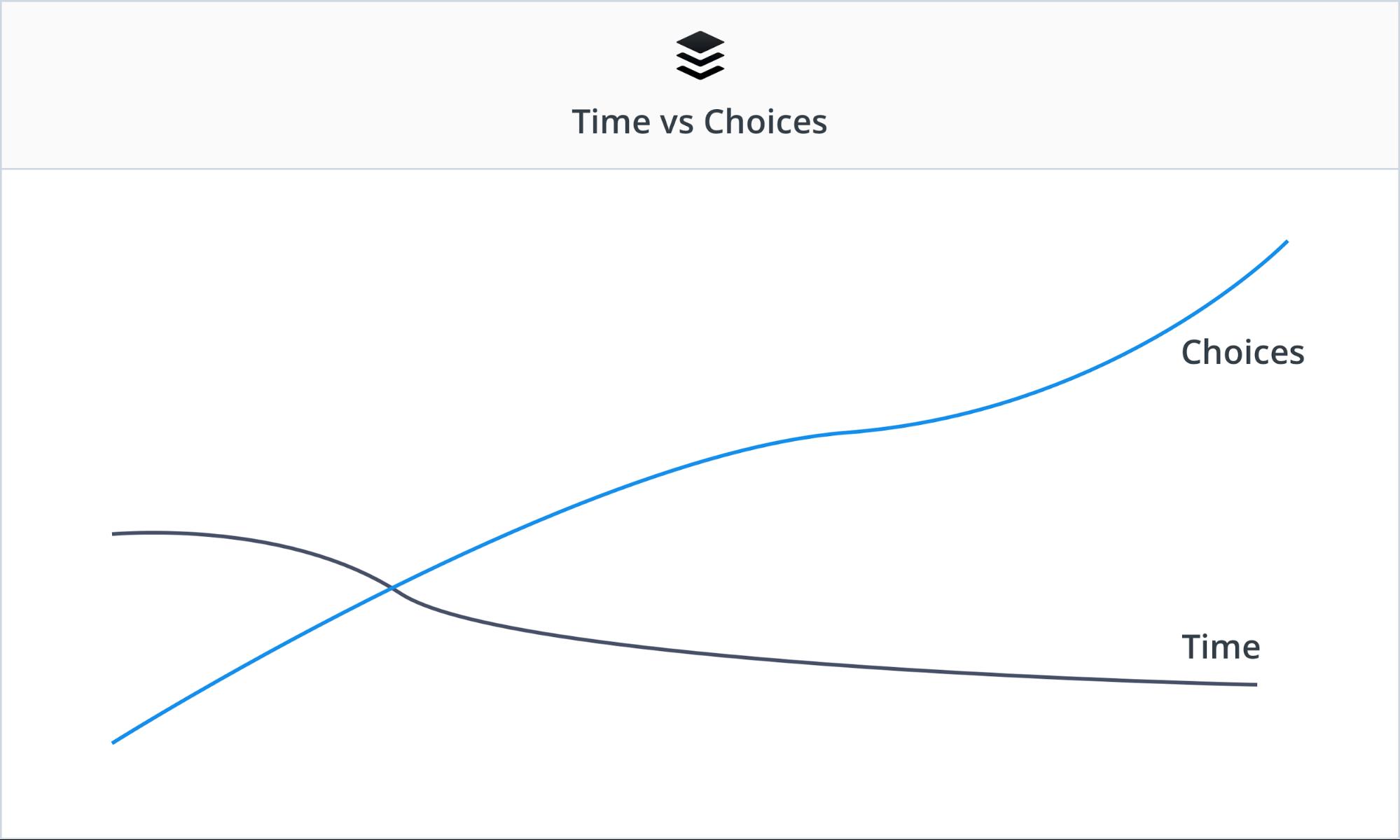 рост числа возможностей выбора