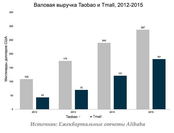 7. Масштабы магазина Alibaba