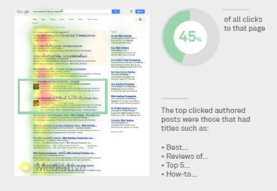 Результаты органической выдачи с авторскими постами