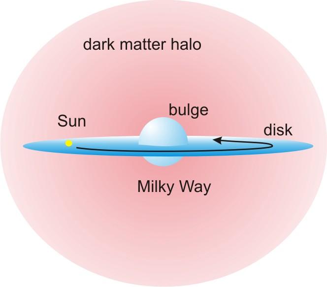 Что представляет собой темная материя?
