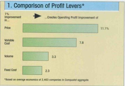 Иллюстрация к статье: Как управлять диапазоном фактических цен вашего бизнеса?