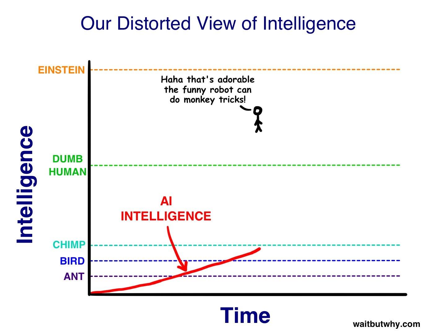 представление об интеллекте