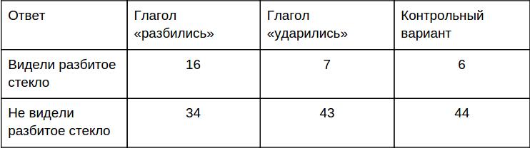 //lpgenerator.ru/blog/2013/10/10/kak-sozdat-prodayushij-offer/