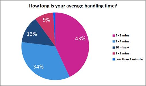 5. Время первого отклика и среднее время обработки