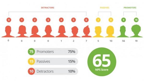 1. Net Promoter Score (NPS — индекс приверженности)