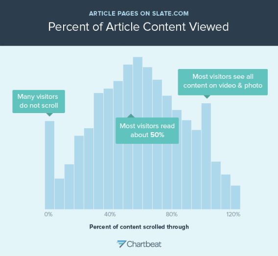 Процент просмотренного контента