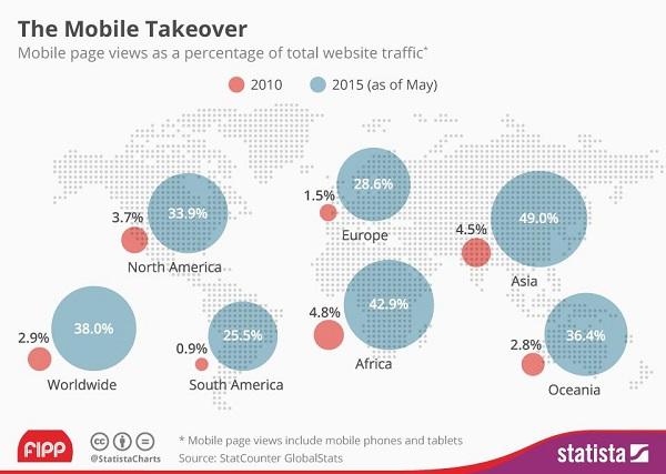 3. Пренебрежение стратегией Mobile-First