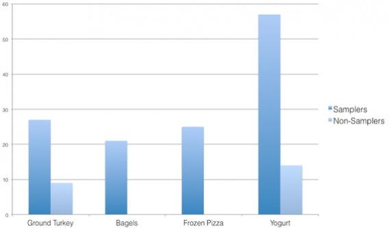 Как Costco повысили прибыль с помощью бесплатных образцов продукта