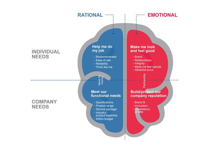 рациональные и эмоциональные факторы.