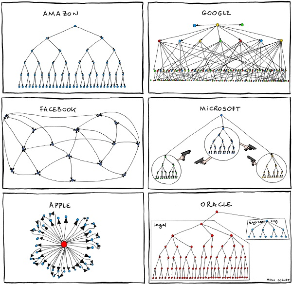 Иллюстрация к статье: Как организационная модель стартапа меняет ваш продукт?