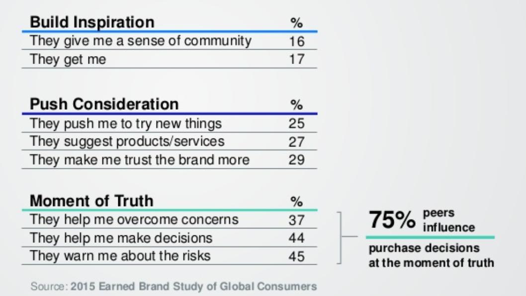 Почему компаниям не доверяют?