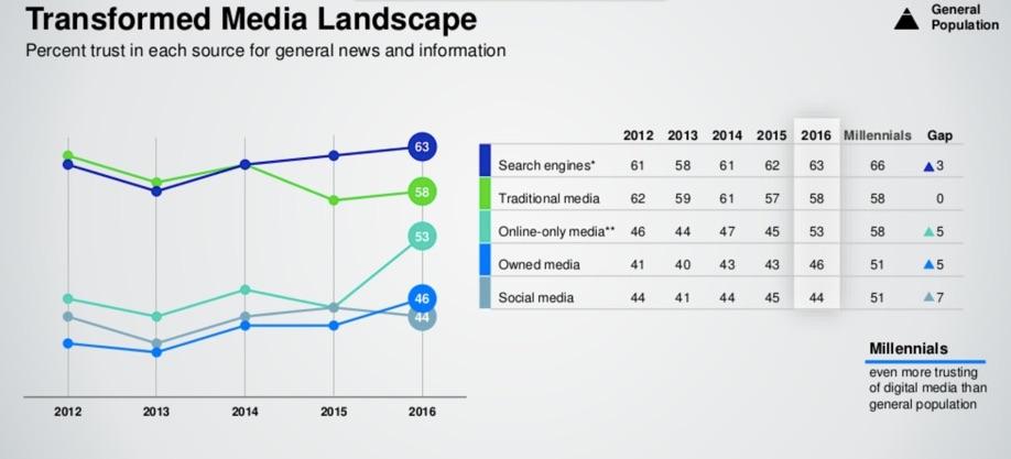 Изменения в мире масс-медиа