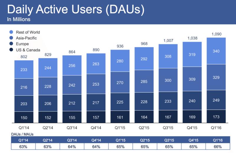 Количество посетителей Facebook