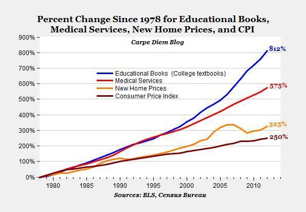 Процентное изменение цен на учебники