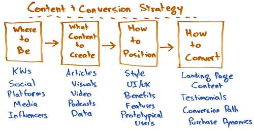 Контент и конверсионный маркетинг