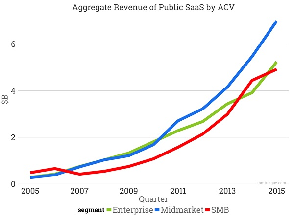 Какая средняя стоимость контракта оптимальна для SaaS-компании?