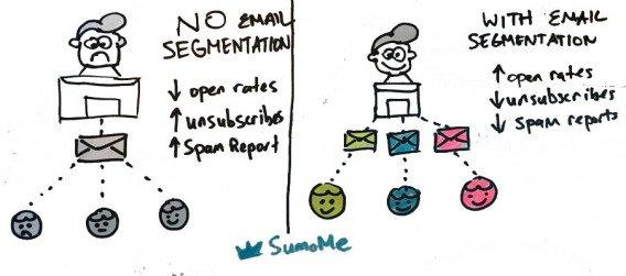Иллюстрация к статье: 8 примеров сегментации email-базы для увеличения конверсии
