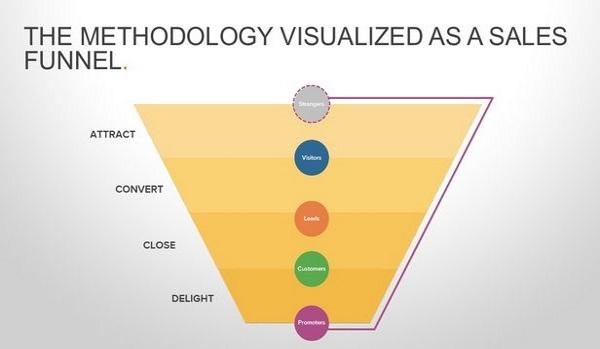 Методология входящего маркетинга