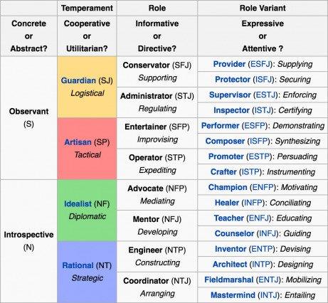 Таблица темпераментов Кейерси