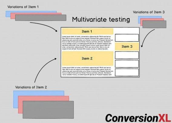 Мультивариантные тесты