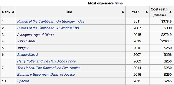 Самые дорогие фильмы в истории