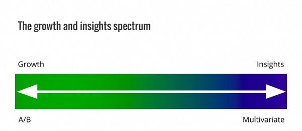 Спектр роста и инсайтов.