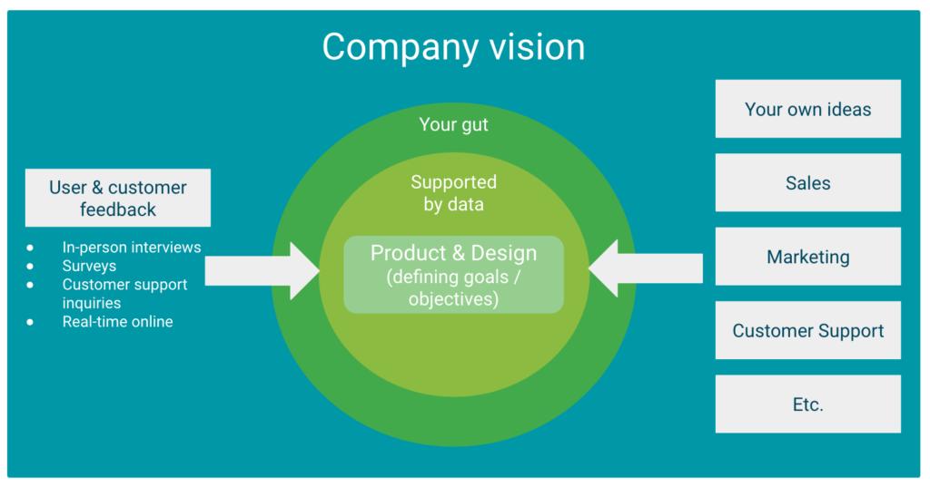 Иллюстрация к статье: Продуктовая стратегия для дизайнеров
