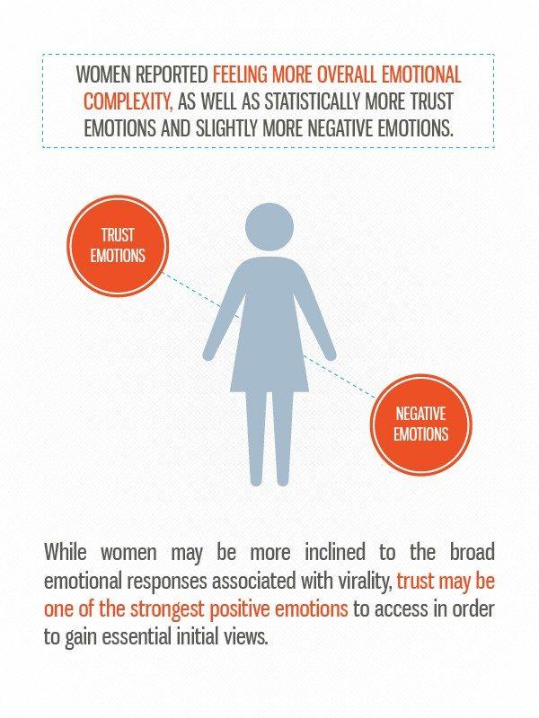 Женщины: больше доверия, широкий эмоциональный диапазон