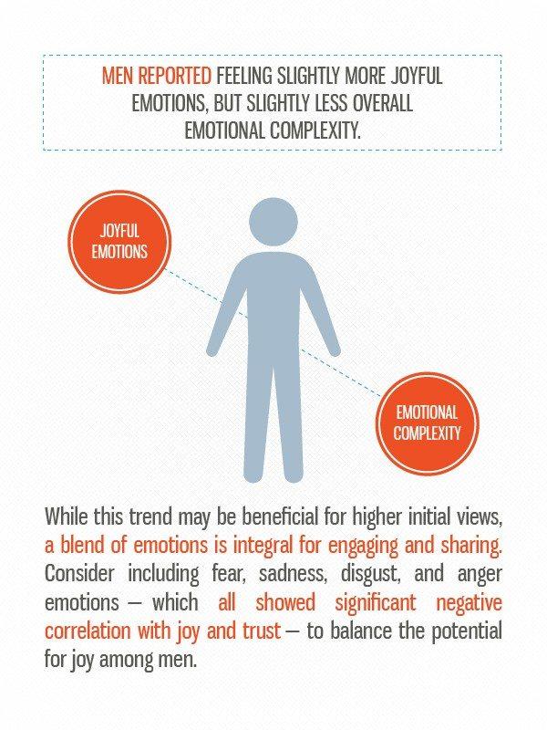 Мужчины: больше радости, узкий эмоциональный диапазон